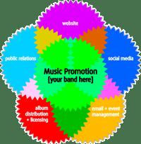 promoción musical